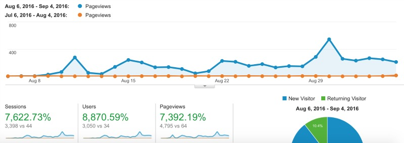 pageview-progress